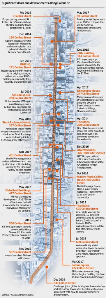 collins-st-timeline